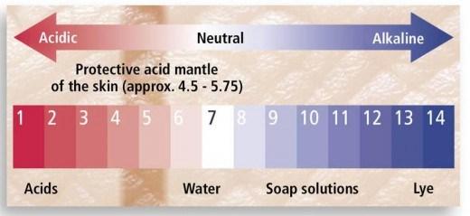 acid-mantle-skin